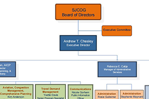 image of SJCOG organizational chart