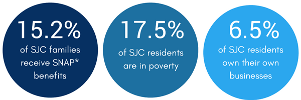 SJC Facts: 15.2% of sjc families receive SNAP benefits, 17.5% of SJC residents are in poverty, and 6
