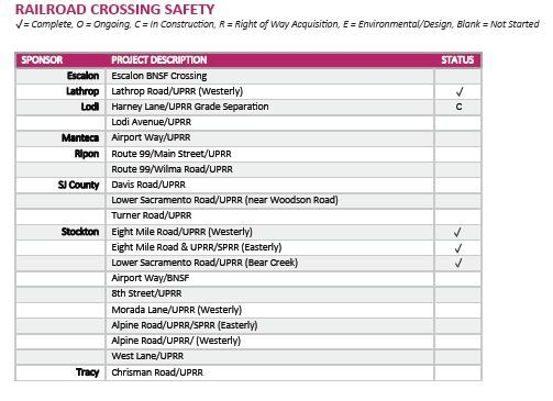Railroad Crossing Safety Project Listing