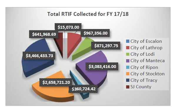RTIF Funds Collected by Jurisdiction Fy 17_18