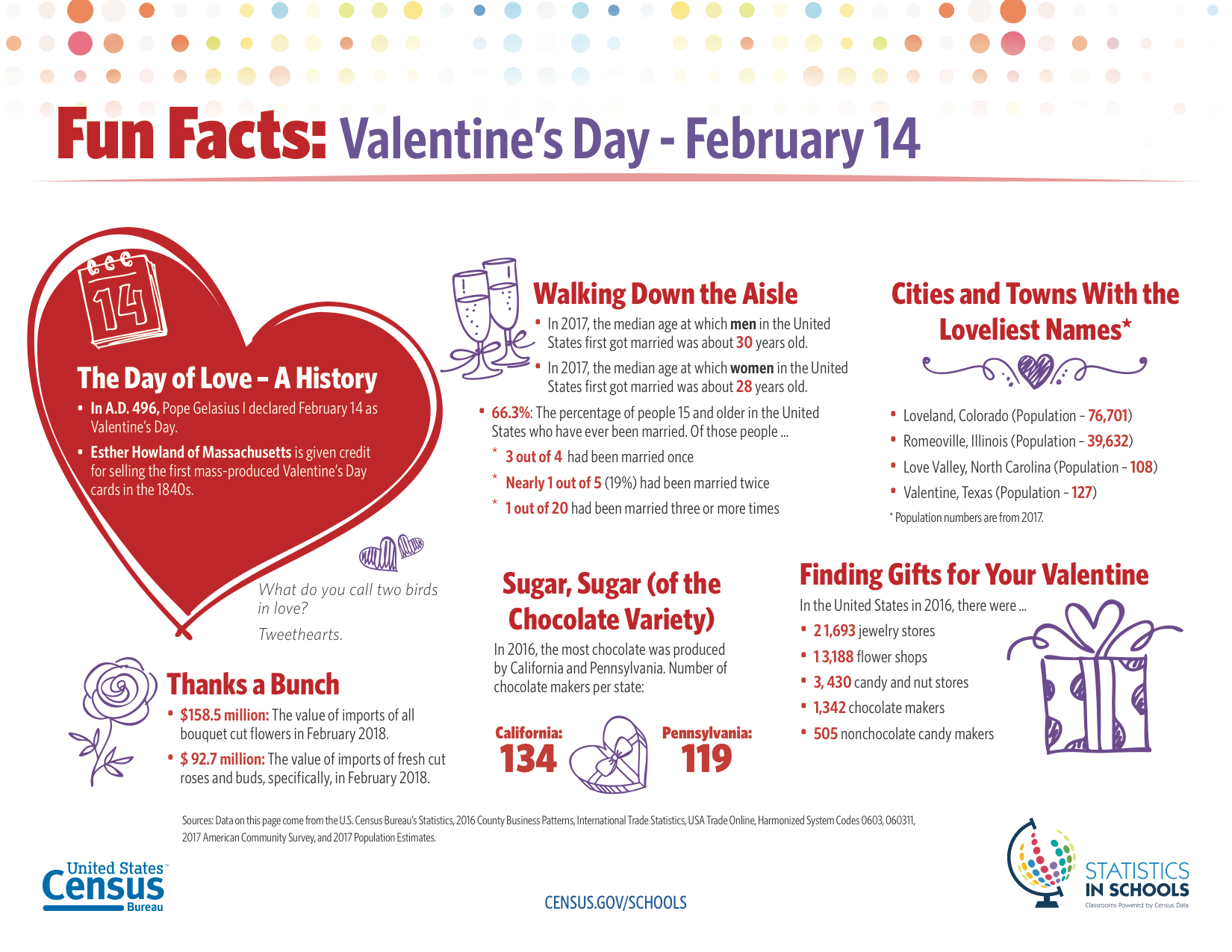 Census Valentine's Day Facts