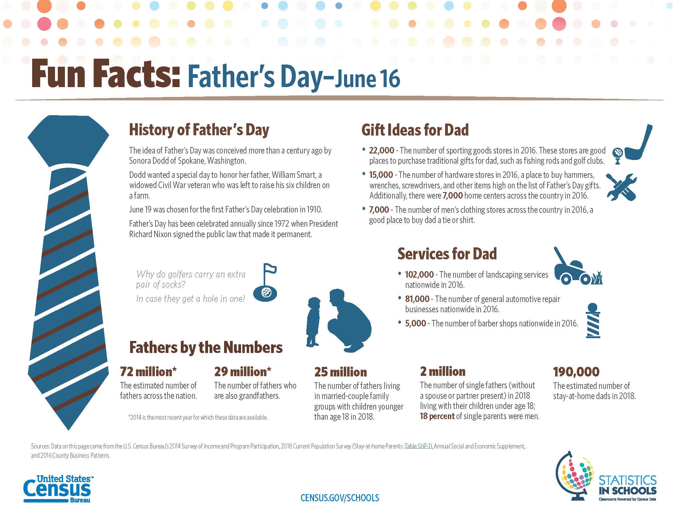 Father's Day Fun Facts