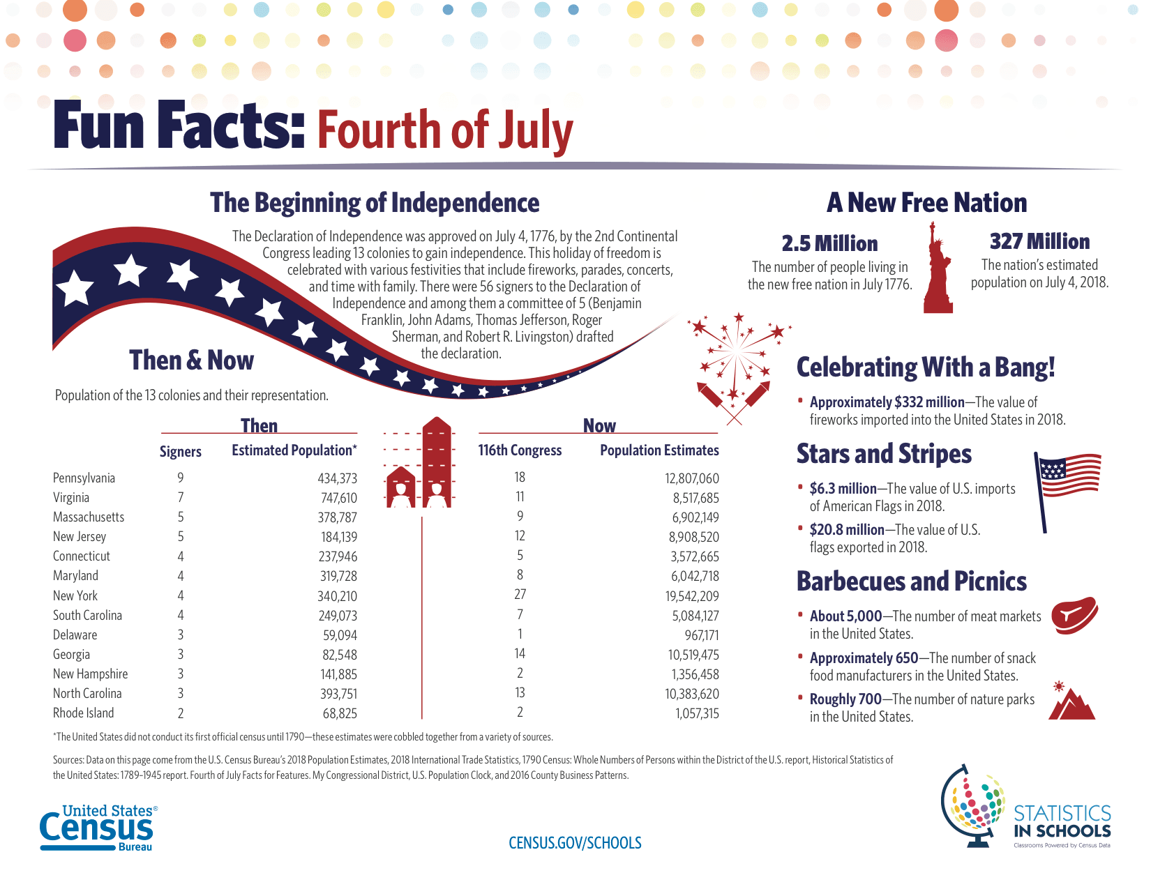 4thjulyfunfacts