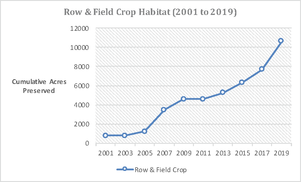 Row and Field Crop Habitat Chart