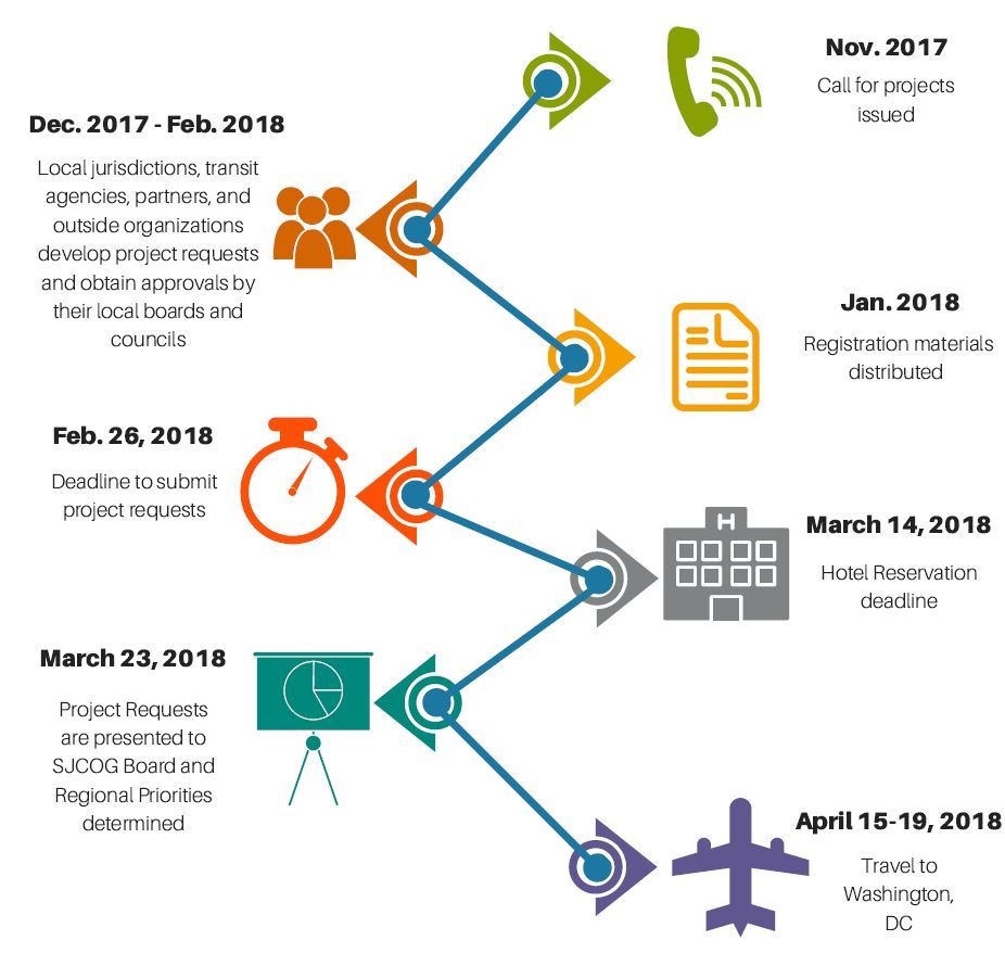 Timeline graphic for San Joaquin One Voice