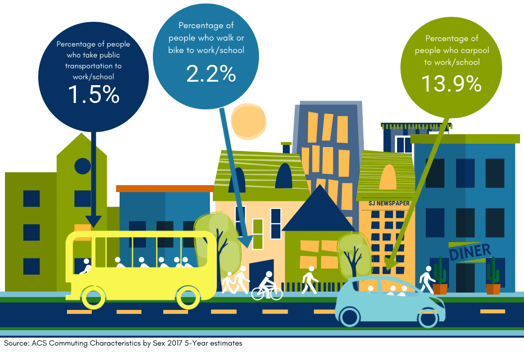 Public Transportation = 1.5%. Walking/Biking = 2.2%. Carpooling = 13.9%