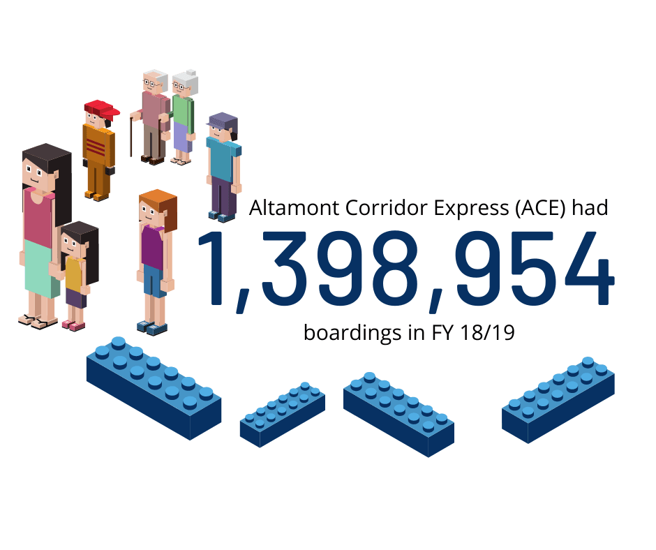 ACE Rail Total Boardings for FY 18/19 Graphic. There were 1,398,954 Boardings.