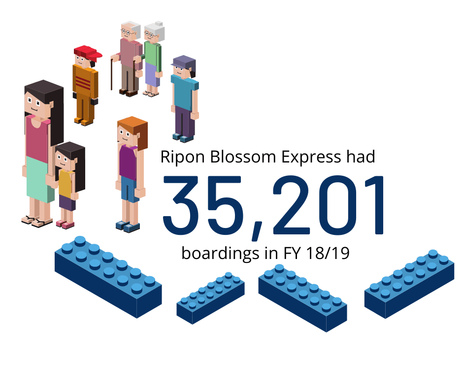 Ripon Blossom Express FY 18/19 were 35,201