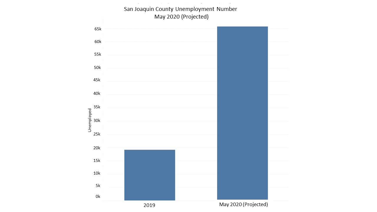 San_Joaquin_County_Unemployment_Number_May_2020_Projected