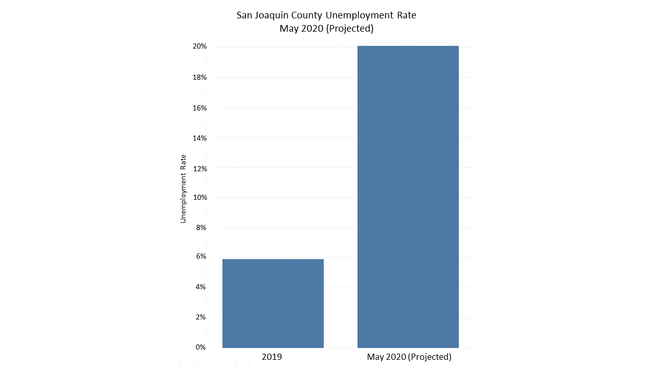 San_Joaquin_County_Unemployment_Rate_May_2020_Projected