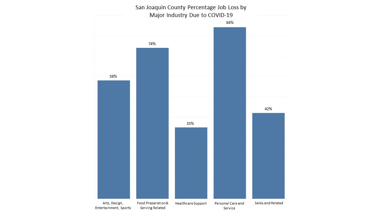 San_Joaquin_County_Percentage_Job_Loss_by_Major_Industry