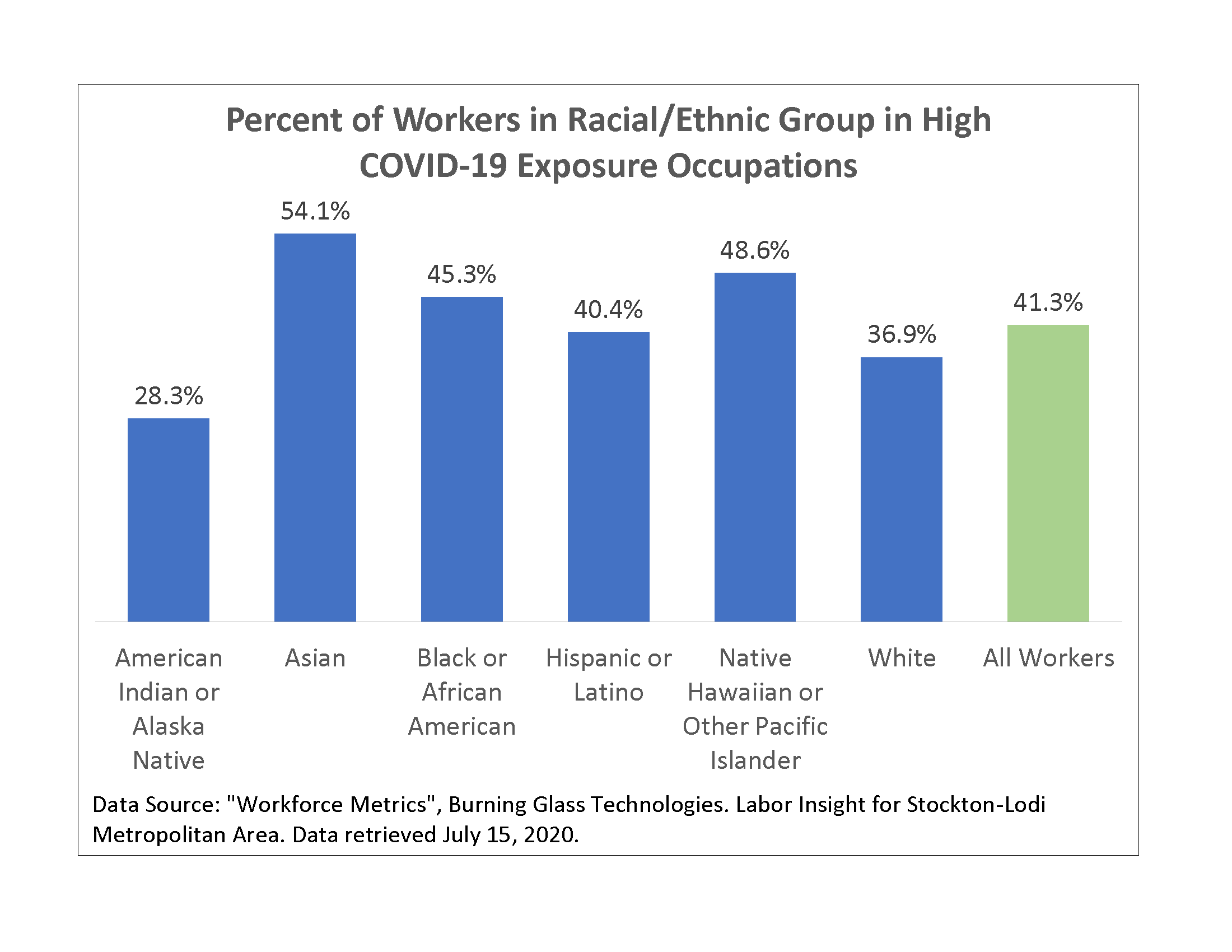 Graphic 12 - Percent Racial Group in High Exposure Industries